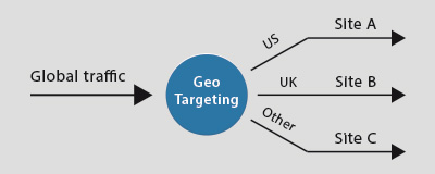 Fully customizable Geo-Targeting
