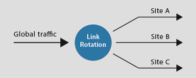 Fully customizable Rotation / Redirection